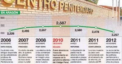 La expulsión de extranjeros baja la cifra de presos a niveles 'precrisis'